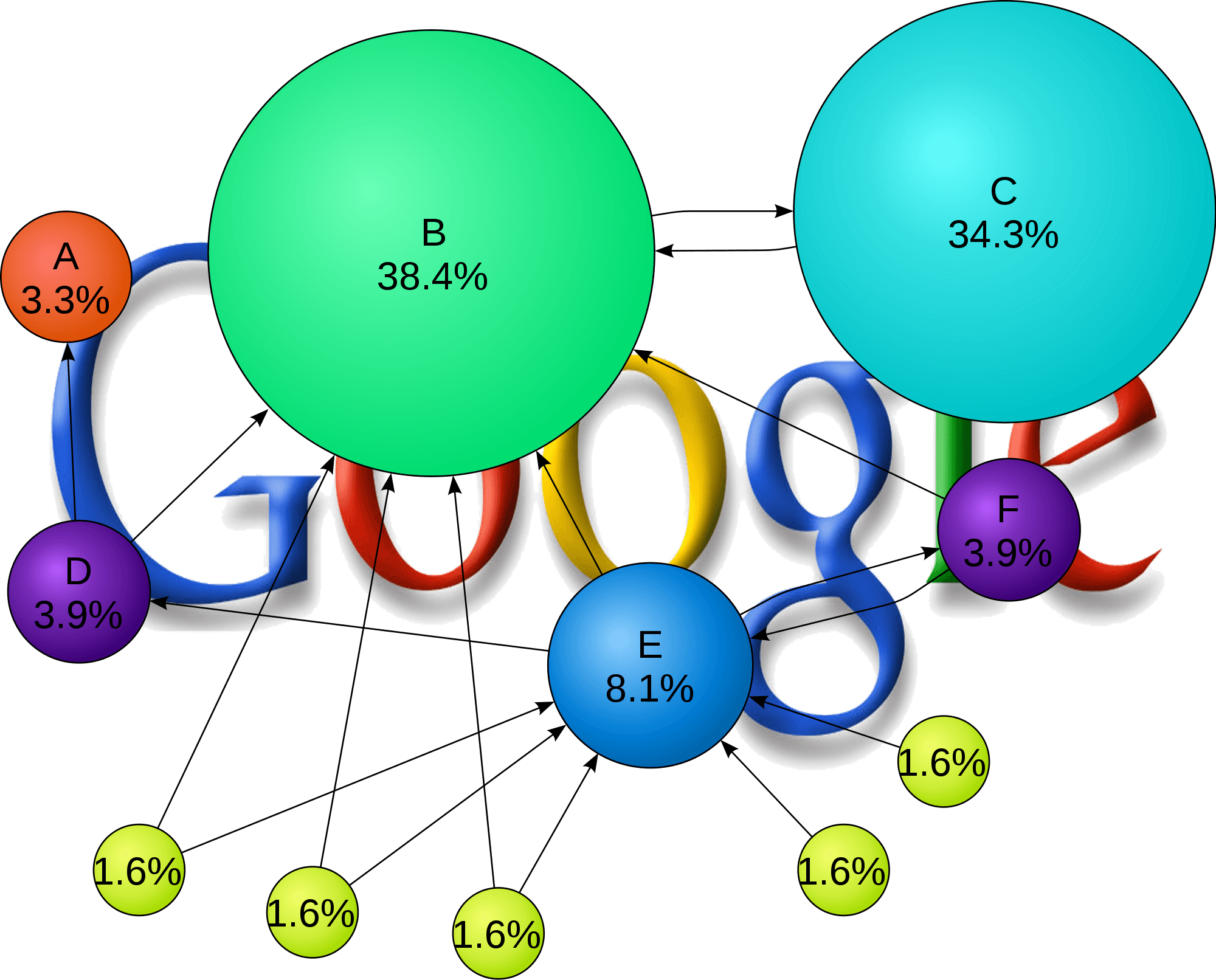 How To Do A Google PageRank Check In 2015 | Sycosure