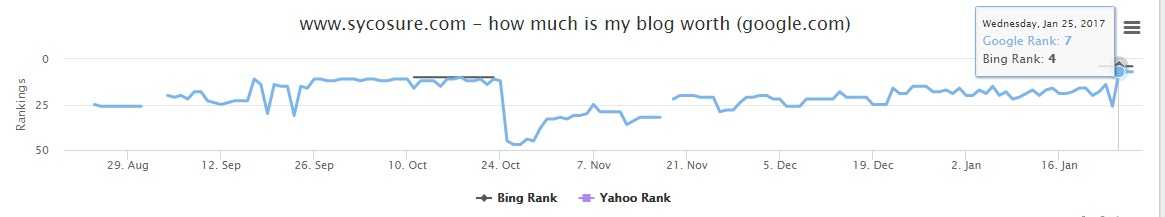 How Long Does It Take To Rank In Google example 2
