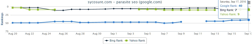 sep-17-parasite-seo-bold-keywords-removed-rankings