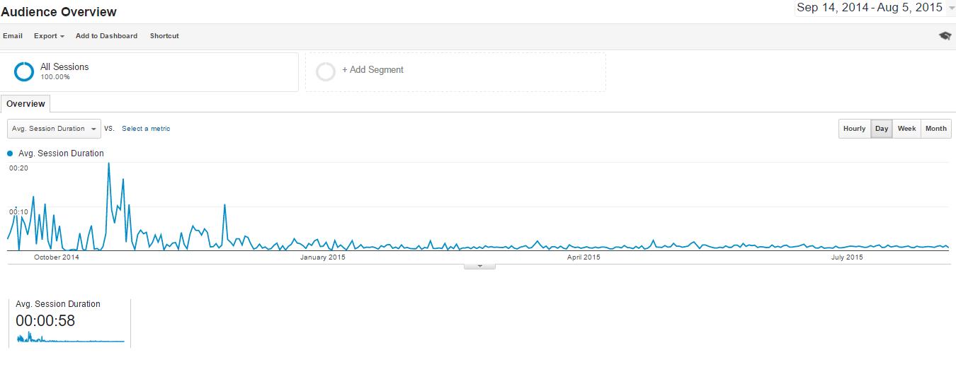 average time spent on a website