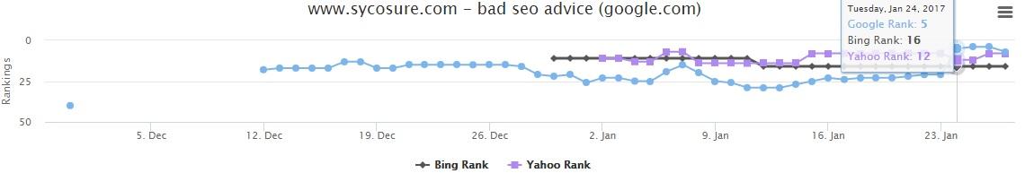 bad seo advice keyword